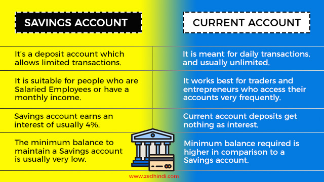 Savings Account vs Current Account Differences